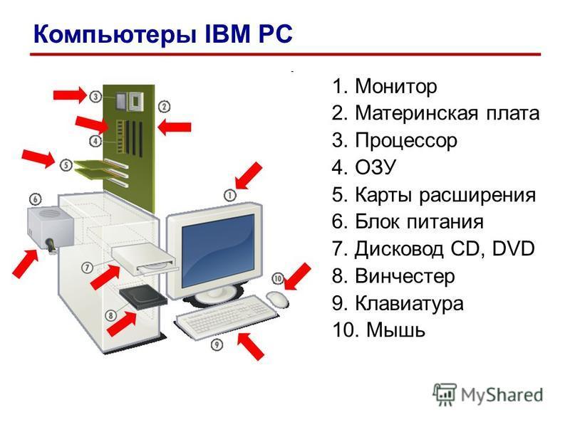 1. Монитор 2. Материнская плата 3. Процессор 4. ОЗУ 5. Карты расширения 6. Блок питания 7. Дисковод CD, DVD 8. Винчестер 9. Клавиатура 10. Мышь Компьютеры IBM PC