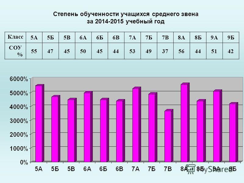 Степень обученности учащихся среднего звена за 2014-2015 учебный год Класс 5А5Б5В6А6Б6В7А7Б7В8А8Б9А9Б СОУ % 55474550454453493756445142