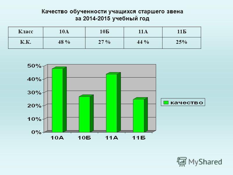 Качество обученности учащихся старшего звена за 2014-2015 учебный год Класс 10А10Б11А11Б К.К.48 %27 %44 %25%