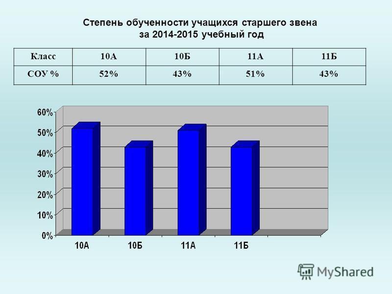 Степень обученности учащихся старшего звена за 2014-2015 учебный год Класс 10А10Б11А11Б СОУ %52%43%51%43%