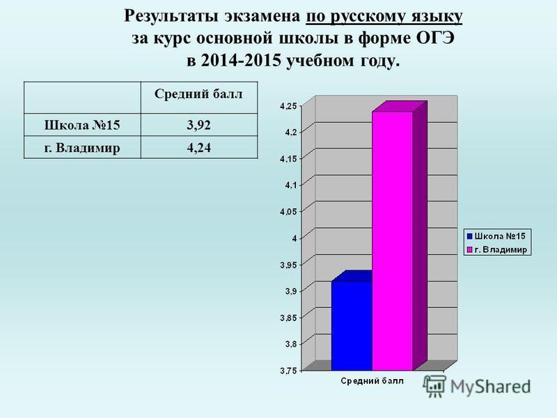 Результаты экзамена по русскому языку за курс основной школы в форме ОГЭ в 2014-2015 учебном году. Средний балл Школа 153,92 г. Владимир 4,24