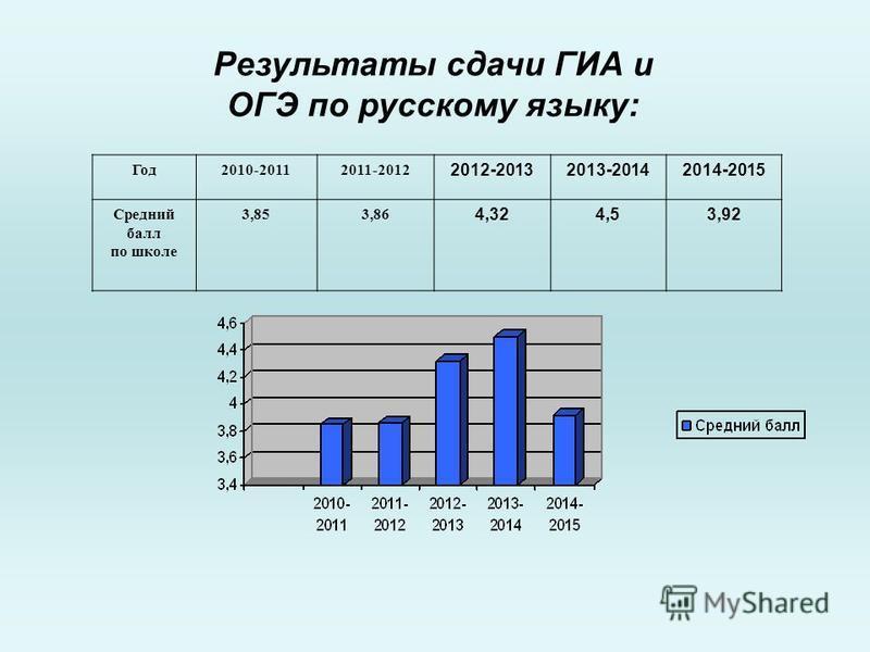 Результаты сдачи ГИА и ОГЭ по русскому языку: Год 2010-20112011-2012 2012-20132013-20142014-2015 Средний балл по школе 3,853,86 4,324,53,92