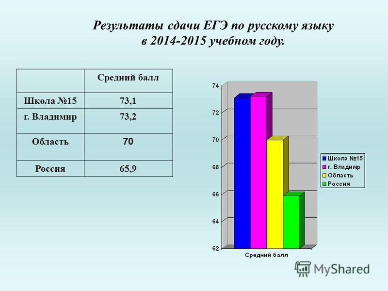 Результаты сдачи ЕГЭ по русскому языку в 2014-2015 учебном году. Средний балл Школа 1573,1 г. Владимир 73,2 Область 70 Россия 65,9