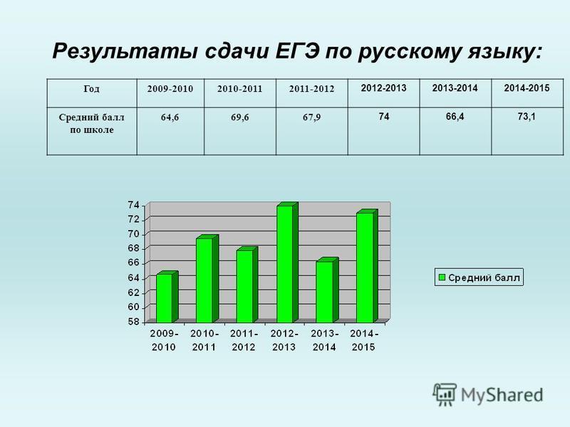 Результаты сдачи ЕГЭ по русскому языку: Год 2009-20102010-20112011-2012 2012-20132013-20142014-2015 Средний балл по школе 64,669,667,9 7466,473,1