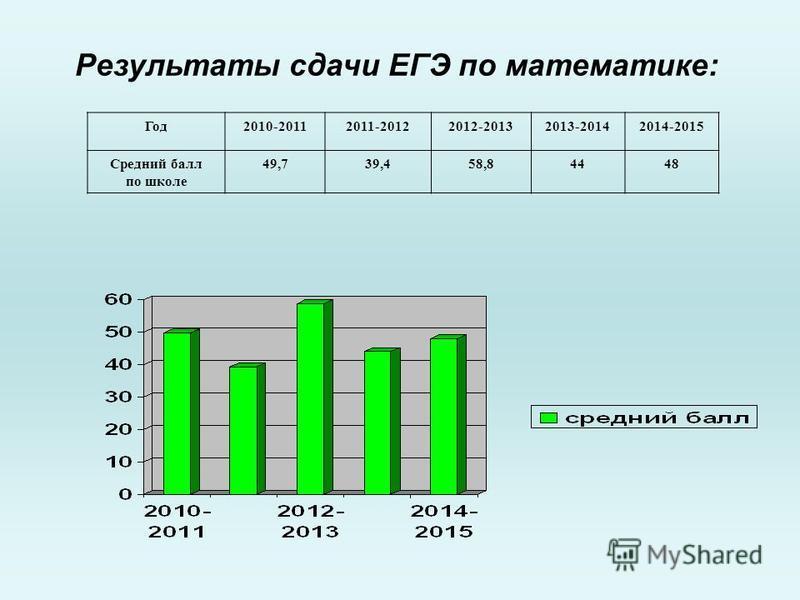 Результаты сдачи ЕГЭ по математике: Год 2010-20112011-20122012-20132013-20142014-2015 Средний балл по школе 49,739,458,84448