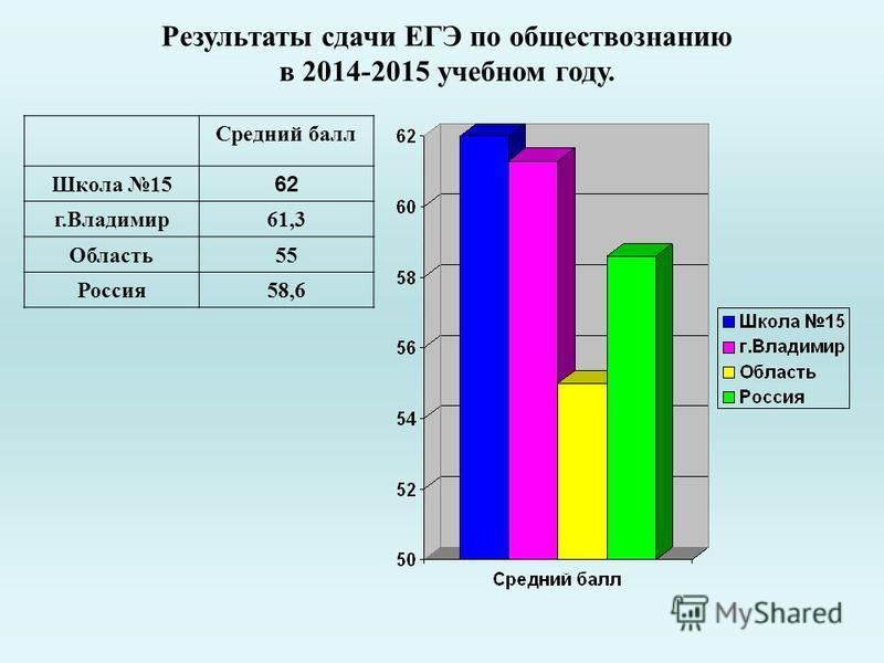Результаты сдачи ЕГЭ по обществознанию в 2014-2015 учебном году. Средний балл Школа 15 62 г.Владимир 61,3 Область 55 Россия 58,6