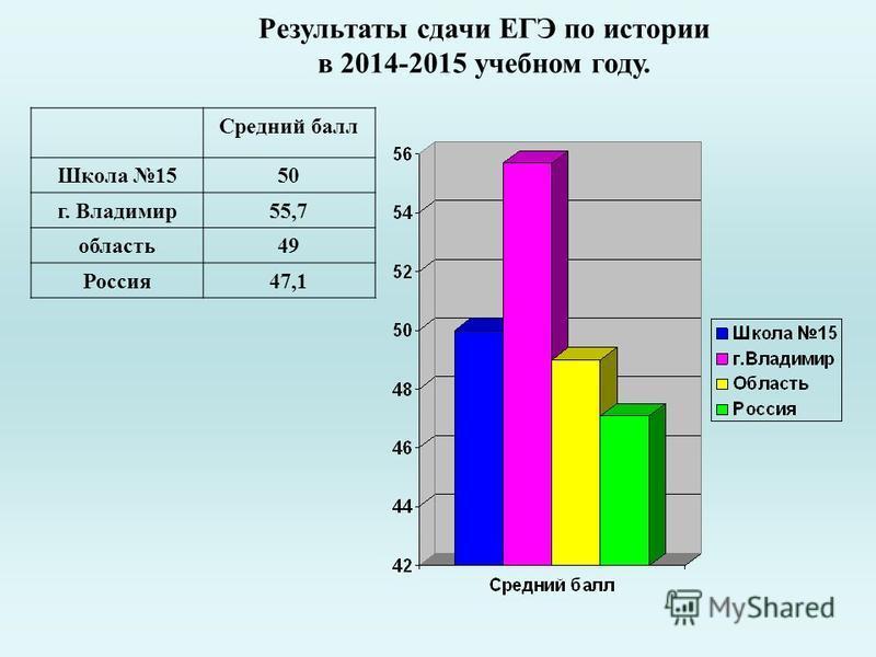 Результаты сдачи ЕГЭ по истории в 2014-2015 учебном году. Средний балл Школа 1550 г. Владимир 55,7 область 49 Россия 47,1