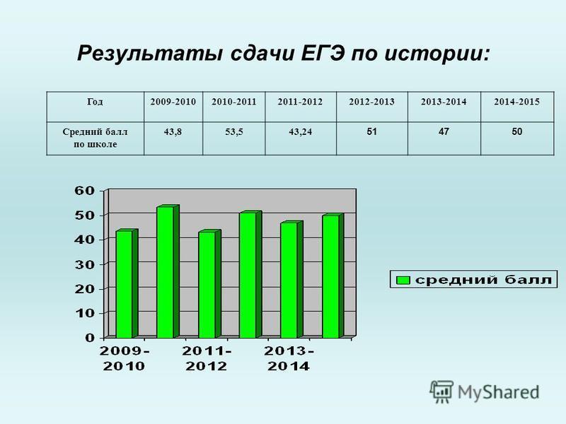 Результаты сдачи ЕГЭ по истории: Год 2009-20102010-20112011-20122012-20132013-20142014-2015 Средний балл по школе 43,853,543,24 514750