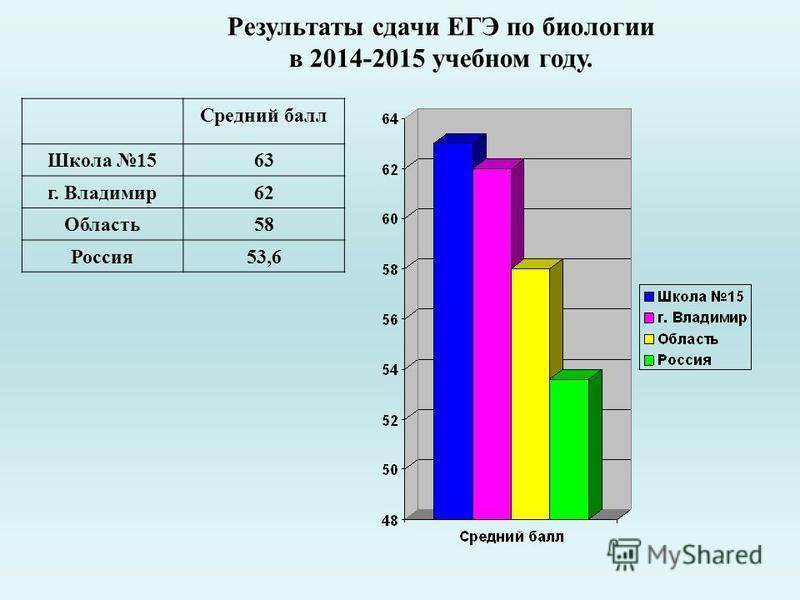 Результаты сдачи ЕГЭ по биологии в 2014-2015 учебном году. Средний балл Школа 1563 г. Владимир 62 Область 58 Россия 53,6