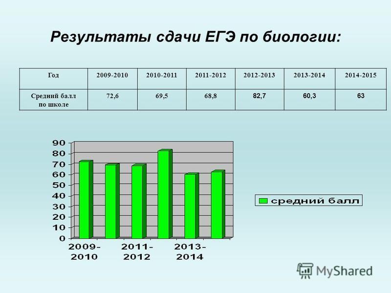 Результаты сдачи ЕГЭ по биологии: Год 2009-20102010-20112011-20122012-20132013-20142014-2015 Средний балл по школе 72,669,568,8 82,760,363