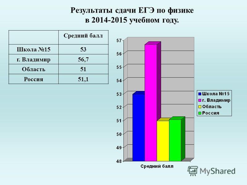 Результаты сдачи ЕГЭ по физике в 2014-2015 учебном году. Средний балл Школа 1553 г. Владимир 56,7 Область 51 Россия 51,1