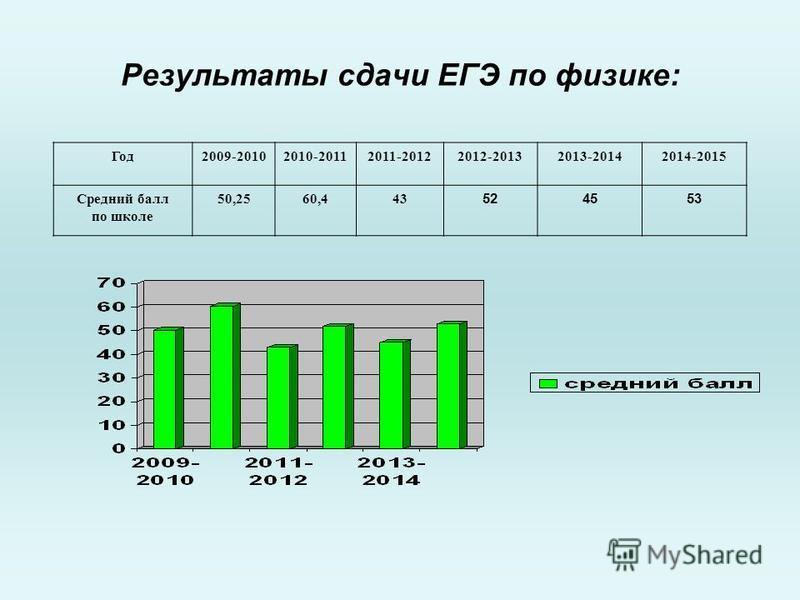 Результаты сдачи ЕГЭ по физике: Год 2009-20102010-20112011-20122012-20132013-20142014-2015 Средний балл по школе 50,2560,443 524553