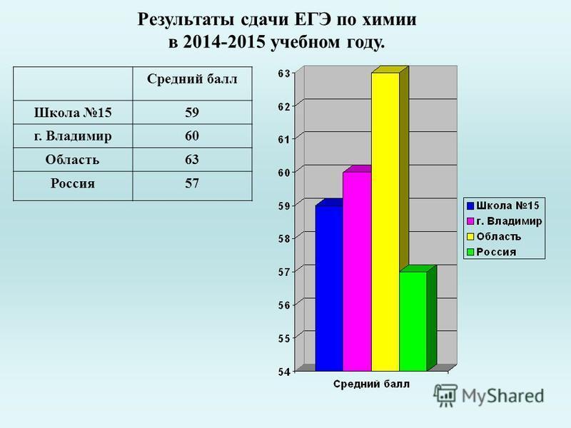 Результаты сдачи ЕГЭ по химии в 2014-2015 учебном году. Средний балл Школа 1559 г. Владимир 60 Область 63 Россия 57