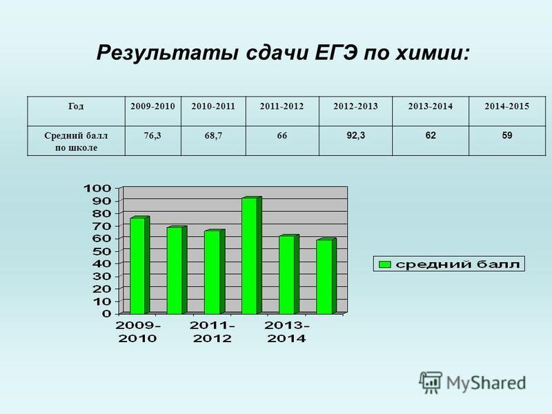 Результаты сдачи ЕГЭ по химии: Год 2009-20102010-20112011-20122012-20132013-20142014-2015 Средний балл по школе 76,368,766 92,36259