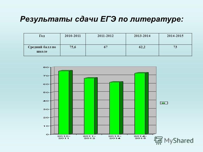 Результаты сдачи ЕГЭ по литературе: Год 2010-20112011-20122013-20142014-2015 Средний балл по школе 75,66762,273