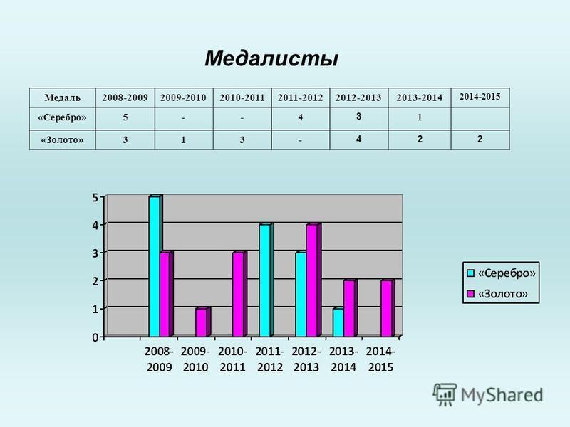 Медалисты Медаль 2008-20092009-20102010-20112011-20122012-20132013-2014 2014-2015 «Серебро»5--4 3 1 «Золото»313- 422
