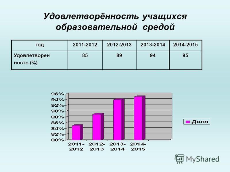 Удовлетворёнююность учащихся образовательной средой год 2011-20122012-20132013-20142014-2015 Удовлетворен ююность (%) 85899495
