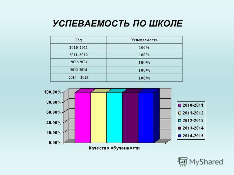 Год Успеваемость 2010-2011100% 2011-2012100% 2012-2013 100% 2013-2014 100% 2014 – 2015 100% УСПЕВАЕМОСТЬ ПО ШКОЛЕ
