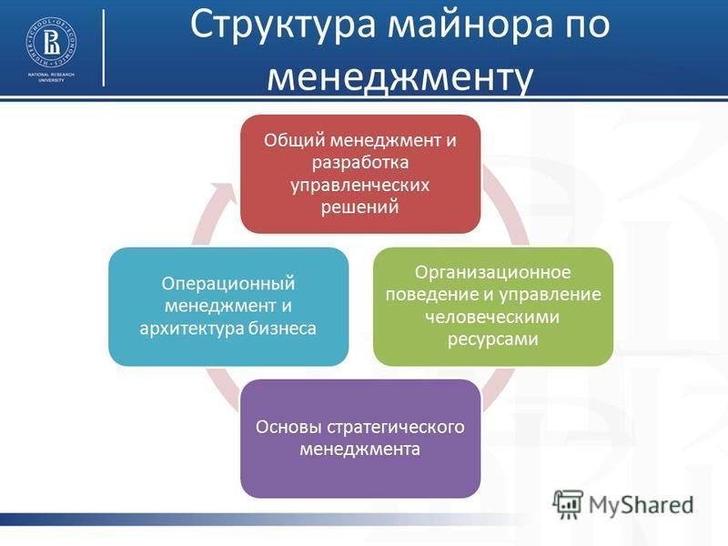 Структура майнора по менеджменту Общий менеджмент и разработка управленческих решений Организационное поведение и управление человеческими ресурсами Основы стратегического менеджмента Операционный менеджмент и архитектура бизнеса