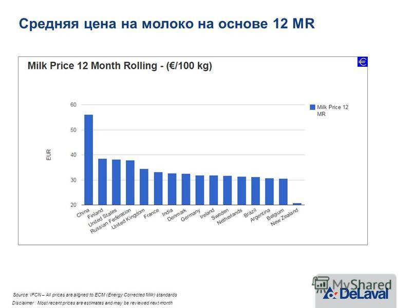 Средняя цена на молоко на основе 12 MR Source: IFCN – All prices are aligned to ECM (Energy Corrected Milk) standards Disclaimer : Most recent prices are estimates and may be reviewed next month
