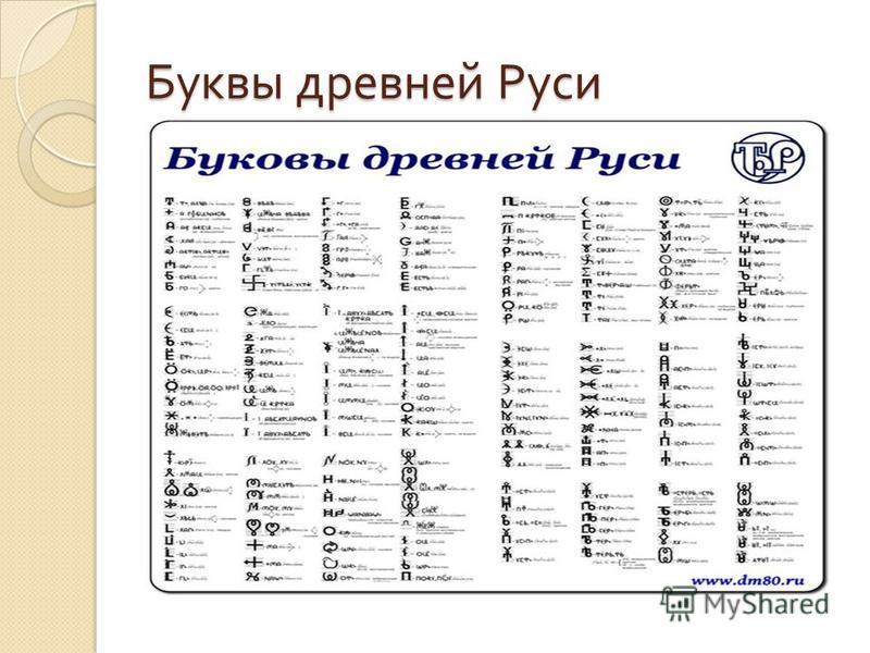 Буквы древней Руси