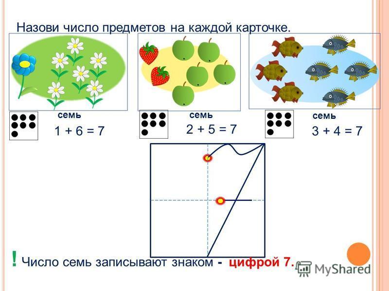Назови число предметов на каждой карточке. семь 2 + 5 = 7 1 + 6 = 7 3 + 4 = 7 ! Число семь записывают знаком - цифрой 7.