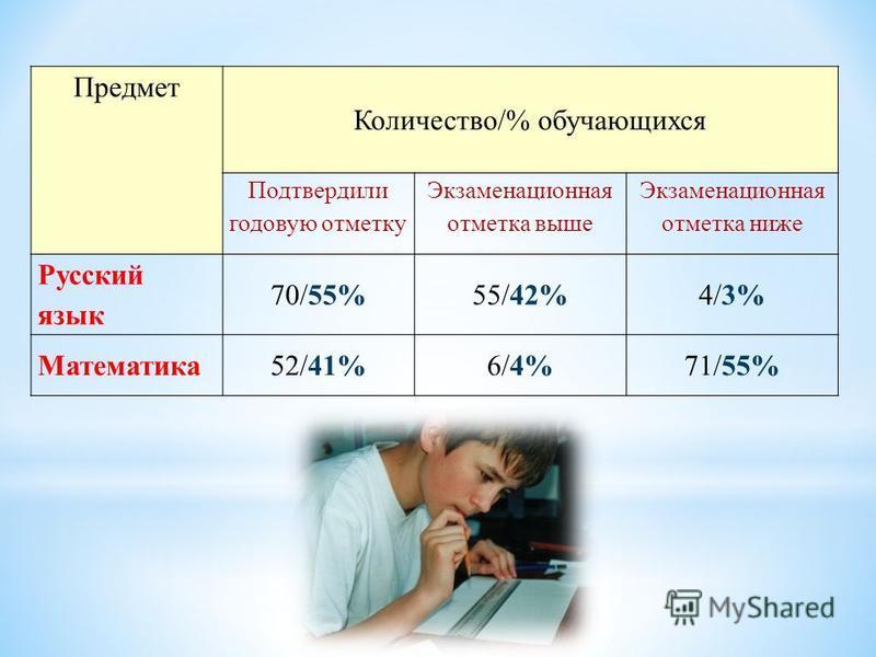 Предмет Количество/% обучающихся Подтвердили годовую отметку Экзаменационная отметка выше Экзаменационная отметка ниже Русский язык 70/55%55/42%4/3% Математика 52/41%6/4%71/55%