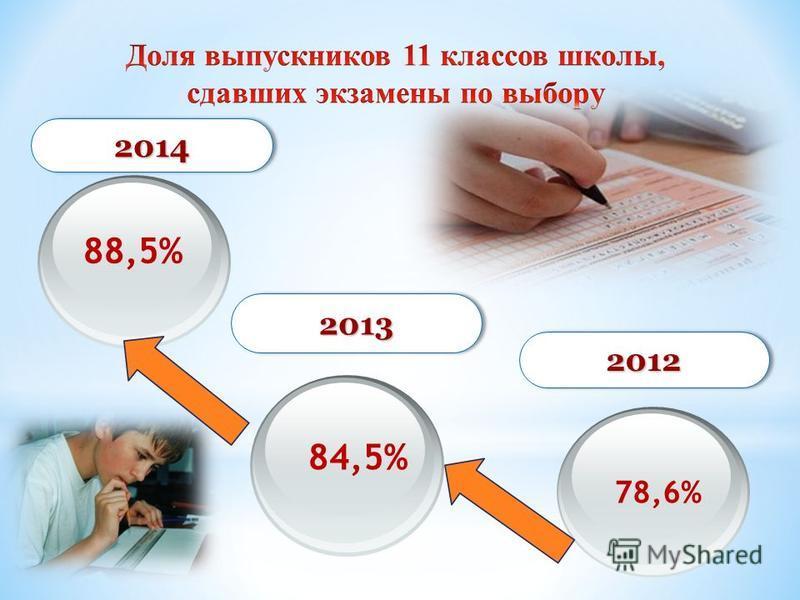 20142014 20132013 20122012 88,5% 84,5% 78,6%