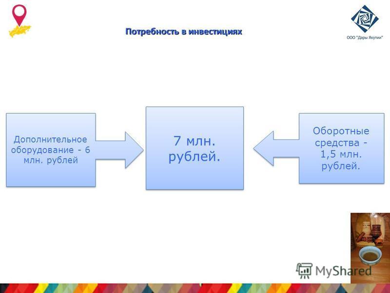 Лого компании Потребность в инвестициях Дополнительное оборудование - 6 млн. рублей Оборотные средства - 1,5 млн. рублей. Оборотные средства - 1,5 млн. рублей. 7 млн. рублей.
