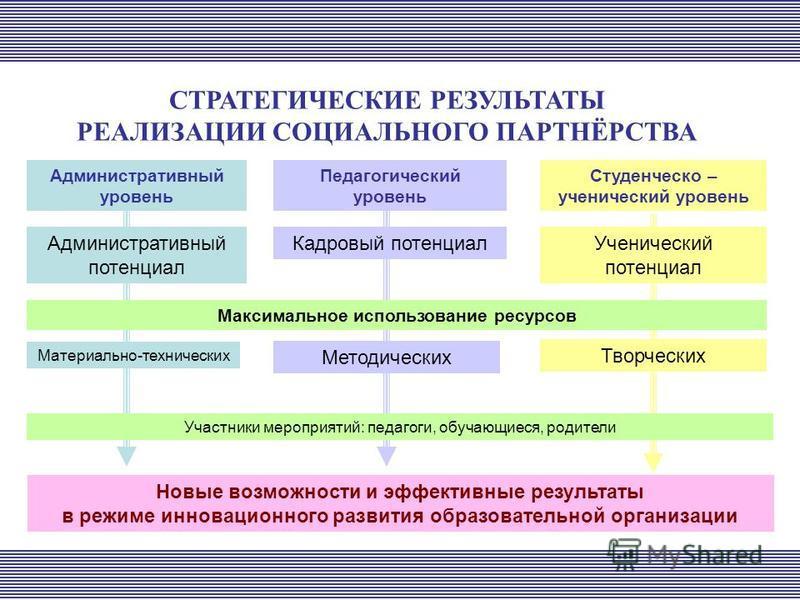 Административный уровень Педагогический уровень Студенческо – ученический уровень Административный потенциал Кадровый потенциал Ученический потенциал Максимальное использование ресурсов Материально-технических Методических Творческих Участники меропр