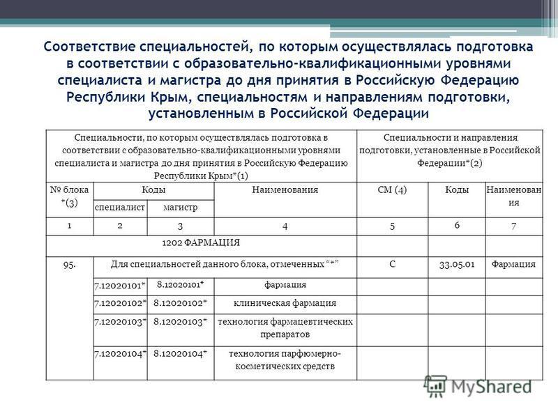 Соответствие специальностей, по которым осуществлялась подготовка в соответствии с образовательно-квалификационными уровнями специалиста и магистра до дня принятия в Российскую Федерацию Республики Крым, специальностям и направлениям подготовки, уста