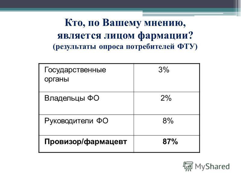 Кто, по Вашему мнению, является лицом фармации? (результаты опроса потребителей ФТУ) Государственные органы 3% Владельцы ФО 2% Руководители ФО 8% Провизор/фармацевт 87%
