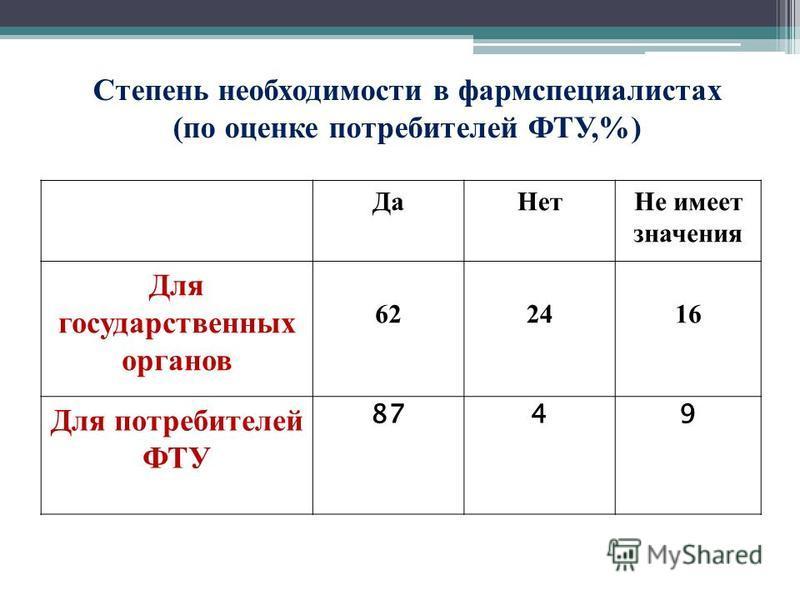 Да НетНе имеет значения Для государственных органов 622416 Для потребителей ФТУ 8749 Степень необходимости в фармспециалистах (по оценке потребителей ФТУ,%)