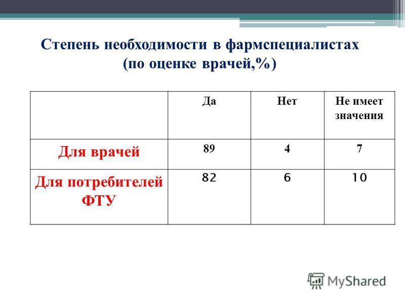 Да НетНе имеет значения Для врачей 8947 Для потребителей ФТУ 82610 Степень необходимости в фармспециалистах (по оценке врачей,%)