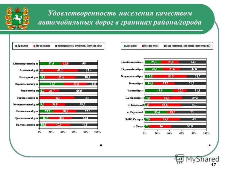 17 Удовлетворенность населения качеством автомобильных дорог в границах района/города