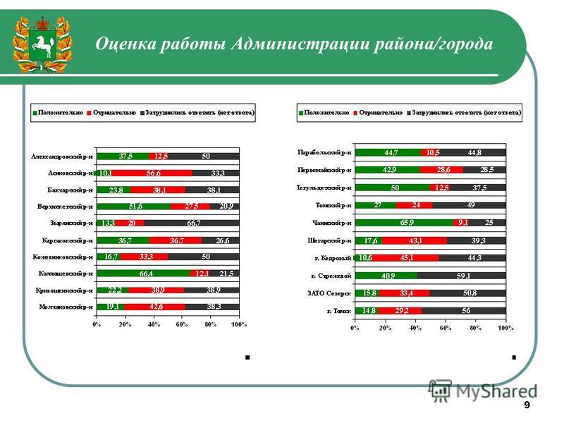 9 Оценка работы Администрации района/города
