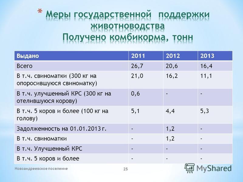 Новоандреевское поселение 25 Выдано 201120122013 Всего 26,720,616,4 В т.ч. свиноматки (300 кг на опоросившуюся свиноматку) 21,016,211,1 В т.ч. улучшенный КРС (300 кг на отелившуюся корову) 0,6-- В т.ч. 5 коров и более (100 кг на голову) 5,14,45,3 Зад