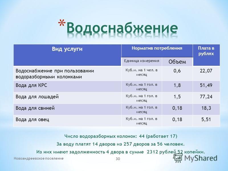Вид услуги Норматив потребления Плата в рублях Единица измерения Объем Водоснабжение при пользовании водоразборными колонками Куб.м. на 1 чел. в месяц 0,622,07 Вода для КРС Куб.м. на 1 гол. в месяц 1,851,49 Вода для лошадей Куб.м. на 1 гол. в месяц 1
