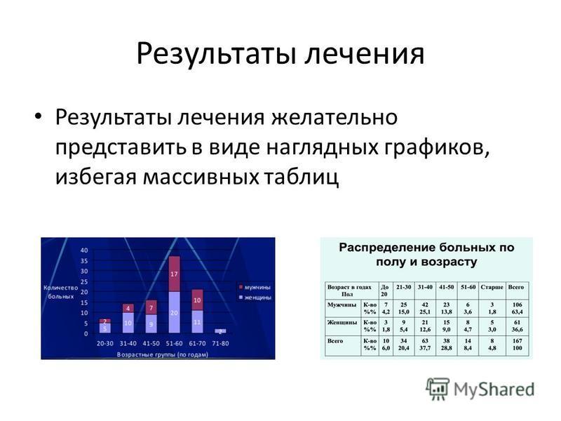 Результаты лечения Результаты лечения желательно представить в виде наглядных графиков, избегая массивных таблиц