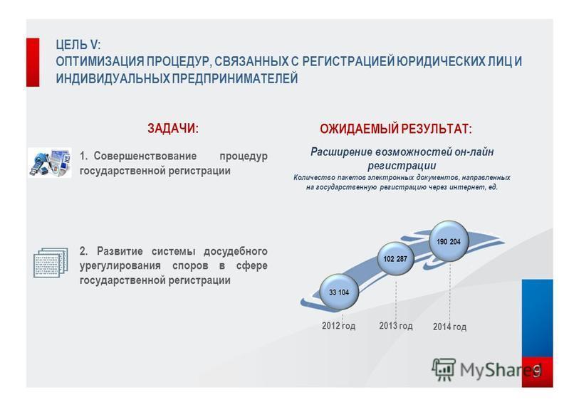9 ЦЕЛЬ V: ОПТИМИЗАЦИЯ ПРОЦЕДУР, СВЯЗАННЫХ С РЕГИСТРАЦИЕЙ ЮРИДИЧЕСКИХ ЛИЦ И ИНДИВИДУАЛЬНЫХ ПРЕДПРИНИМАТЕЛЕЙ ЗАДАЧИ: 1. Совершенствование процедур государственной регистрации 2. Развитие системы досудебного урегулирования споров в сфере государственной