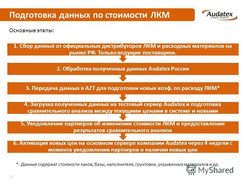 Подготовка данных по стоимости ЛКМ 6. Активация новых цен на основном сервере компании Audatex через 4 недели с момента уведомления партнеров о наличии новых цен 5. Уведомление партнеров об изменении стоимости ЛКМ и предоставление результатов сравнит
