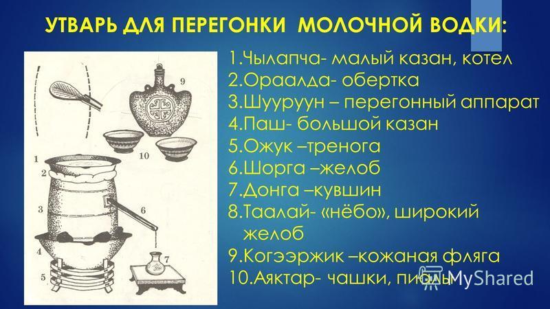 1.Чылапча- малый казан, котел 2.Ораалда- обертка 3. Шууруун – перегонный аппарат 4.Паш- большой казан 5. Ожук –тренога 6. Шорга –желоб 7. Донга –кувшин 8.Таалай- «нёбо», широкий желоб 9. Когээржик –кожаная фляга 10.Аяктар- чашки, пиалы УТВАРЬ ДЛЯ ПЕР