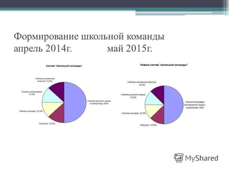 Формирование школьной команды апрель 2014 г. май 2015 г.