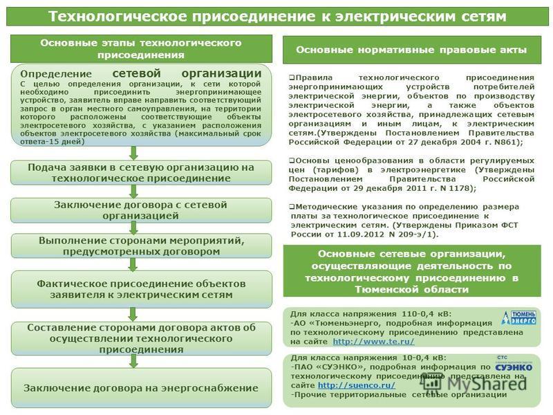 Технологическое присоединение к электрическим сетям Основные этапы технологического присоединения Подача заявки в сетевую организацию на технологическое присоединение Составление сторонами договора актов об осуществлении технологического присоединени