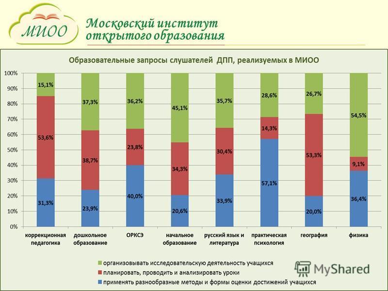 Московский институт открытого образования