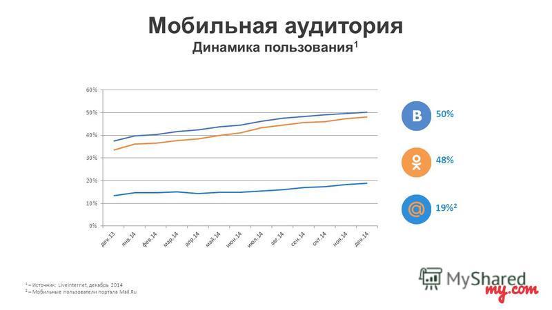 Мобильная аудитория Динамика пользования 1 50% 48% 19% 2 1 – Источник: Liveinternet, декабрь 2014 2 – Мобильные пользователи портала Mail.Ru