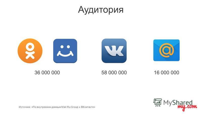 Аудитория 36 000 00058 000 00016 000 000 Источник: «По внутренним данным Mail.Ru Group и ВКонтакте»