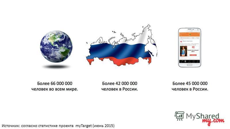 Источник: согласно статистике проекта myTarget (июнь 2015)