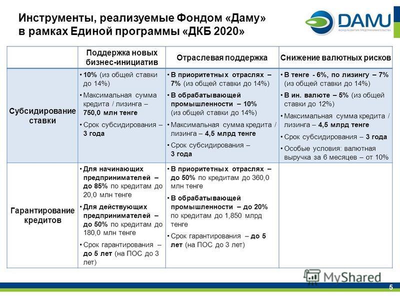 Инструменты, реализуемые Фондом «Даму» в рамках Единой программы «ДКБ 2020» Поддержка новых бизнес-инициатив Отраслевая поддержка Снижение валютных рисков Субсидирование ставки 10% (из общей ставки до 14%) Максимальная сумма кредита / лизинга – 750,0