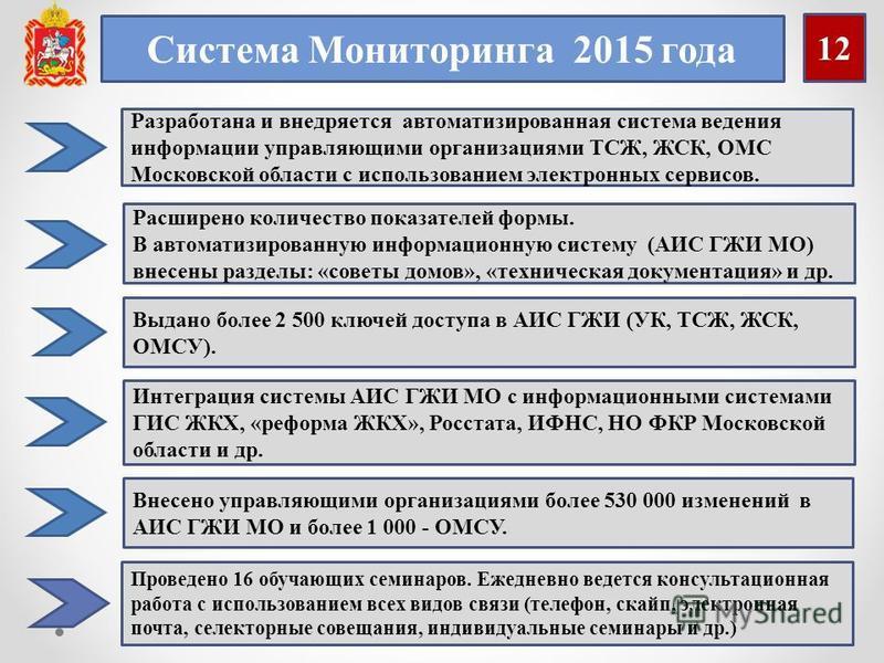 12 Внесено управляющими организациями более 530 000 изменений в АИС ГЖИ МО и более 1 000 - ОМСУ. Разработана и внедряется автоматизированная система ведения информации управляющими организациями ТСЖ, ЖСК, ОМС Московской области с использованием элект